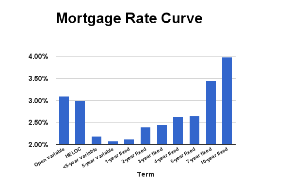 mortgage rate curve – jan. 15, 2015 | ratespy